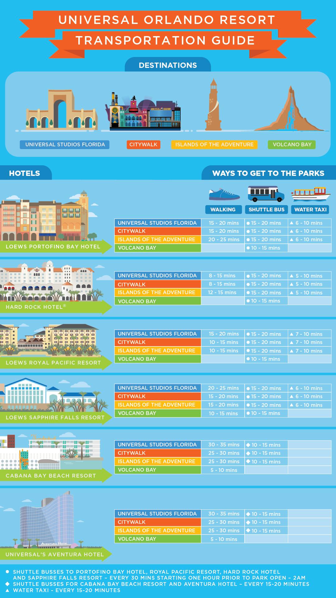 Universal Orlando Resort transportation guide